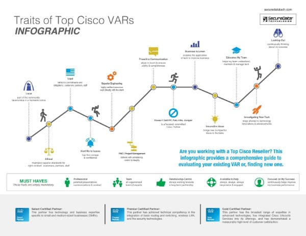 cisco vars