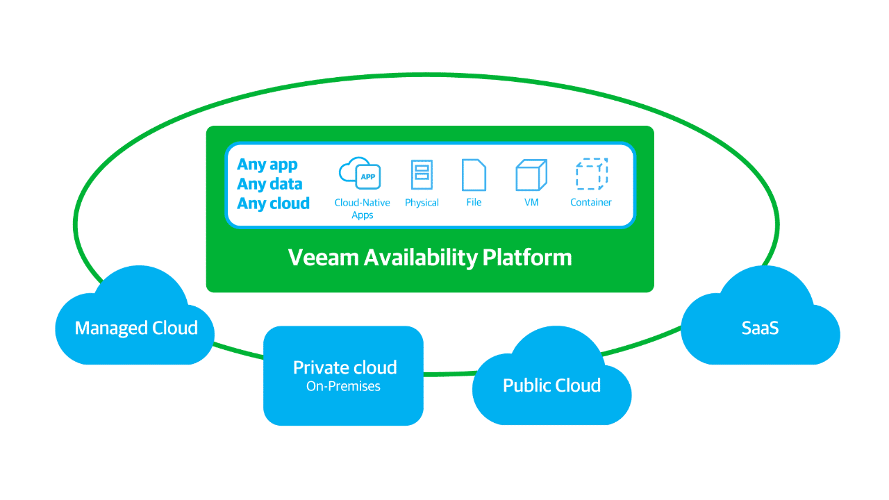 Veeam Support